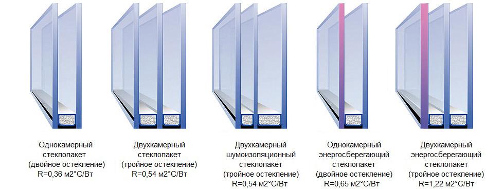 Инструменты для установки стеклопакетов